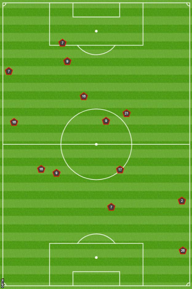 Graphic showing the locations of Man City's 13 fouls against West Ham