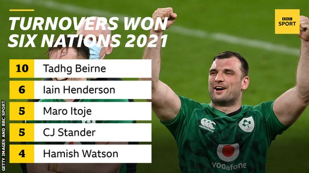 A graphic with a picture of Tadhg Beirne and the words Turnovers won Six Nations 2021: 10 Tadhg Beirne, 6 Iain Henderson, 5 Maro Itoje, 5 CJ Stander, 4 Hamish Watson