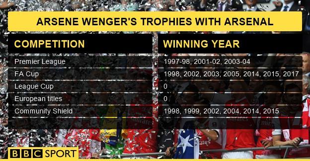 Arsene Wenger stats