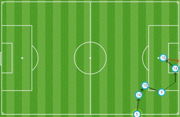 Norwich v Everton graphic