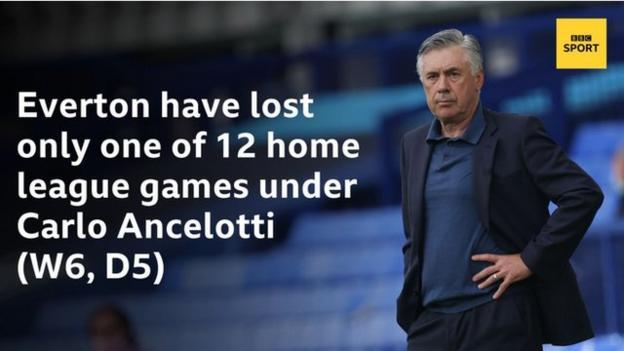 Эвертон проиграл только одну из 12 домашних игр лиги при Карло Анчелотти (П6, Н5).
