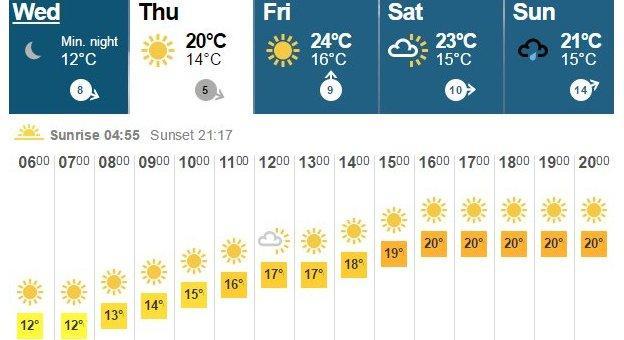 BBC weather graphic