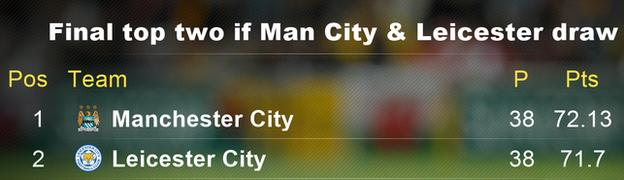 Final top two if Leicester and Man City draw