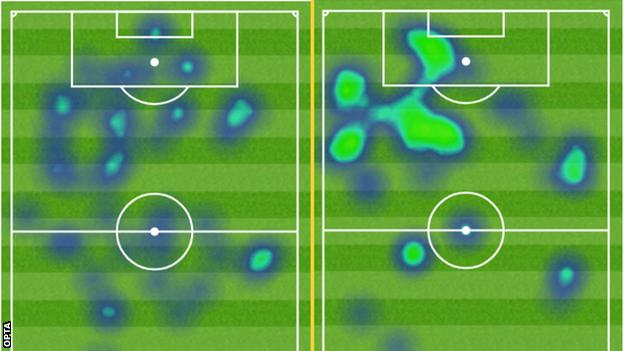 Benzema heat maps showing how he has started playing further forward