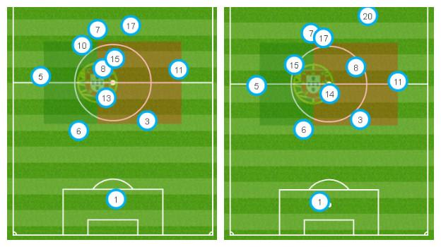 The average position of Portugal against Iceland (left) and Austria (right)