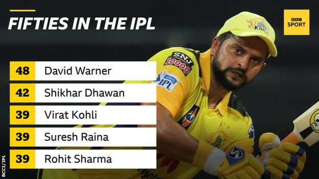A graphic showing most fifties in the Indian Premier League: David Warner 48, Shikhar Dhawan 42 and Virat Kohli, Suresh Raina and Rohit Sharma all on 39