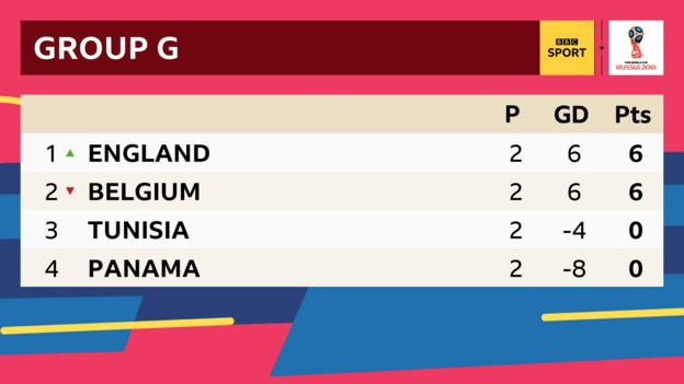 Group G table: 1st England with six points, 2nd Belgium with six points, third Tunisia with no points, fourth Panama with no points
