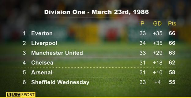 Canon League Division One March 23rd 1986