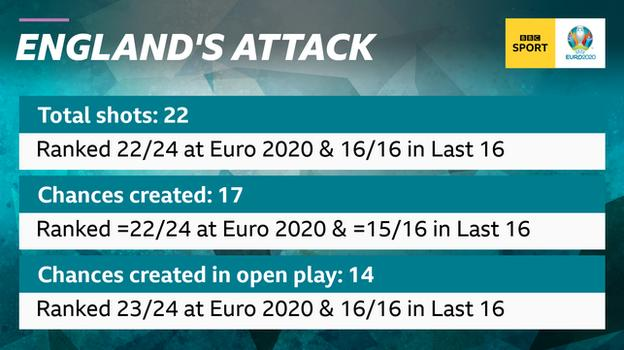 Graphic showing England's attacking stats at Euro 2020. Gareth Southgate's side are ranked 22nd out of 24 teams for total shots (22) and chances created (17) and 23rd for chances created from open play (14) from their three games so far