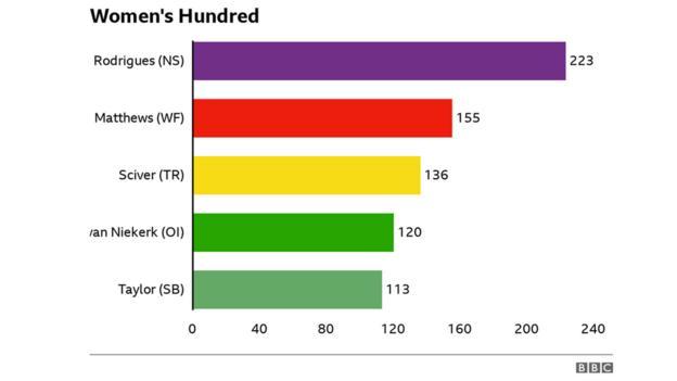 Most runs in the women's 100: Rodriguez 223, Matthews 155, Sefer 136, Van Niekerk 120, Taylor 113