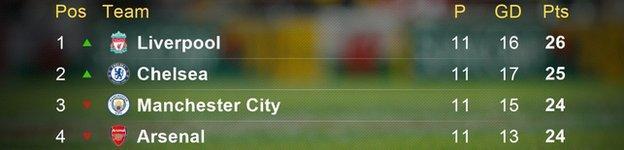 Top of the Premier League