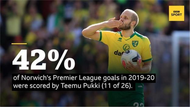 42% голов Норвича в Премьер-лиге в сезоне 2019-20 забил Теему Пукки (11 из 26).