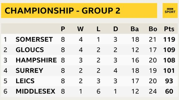 Group Two table