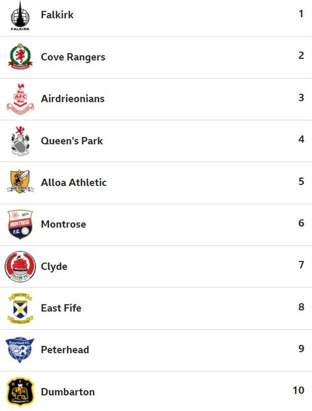 BBC Sport website users' predicted Scottish League One table