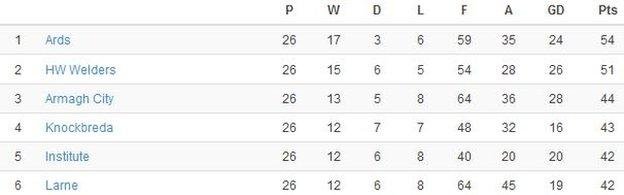 How they finished at the top of Championship One