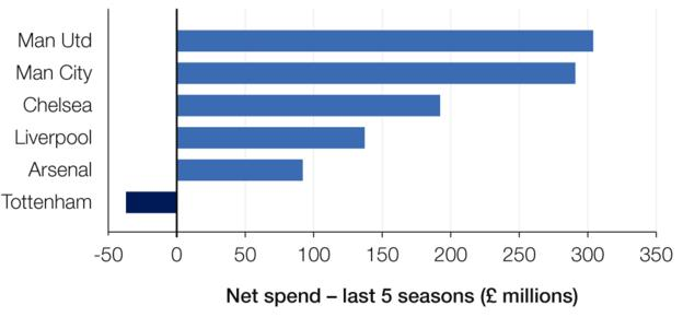 Net spend in millions over the last five years