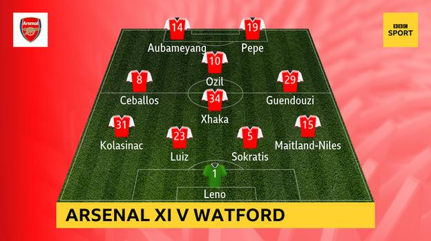 Graphic showing Arsenal's starting XI v Watford: Leno; Maitland-Niles, Sokratis, Luiz, Kolasinac; Xhaka, Guendouzi, Ceballos, Ozil; Aubameyang, Pepe