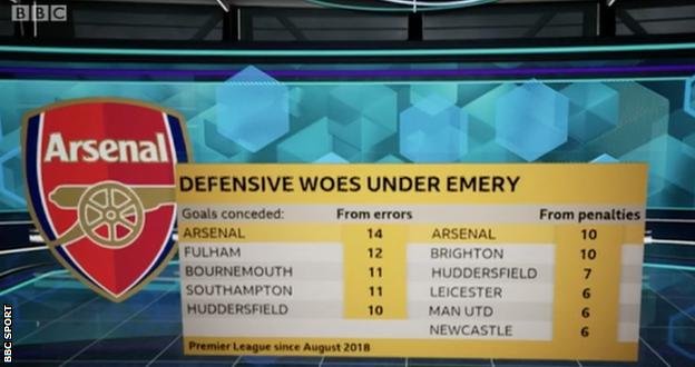 Graphic showing Arsenal errors leading to goals under Unai Emery - they have conceded 14, more than any other Premier League team