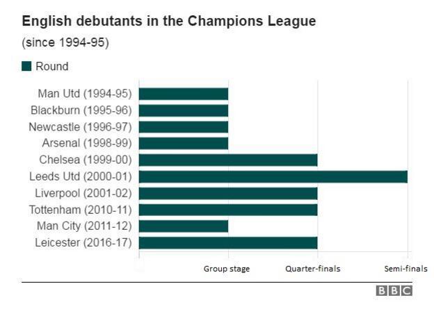 English Champions League debutants