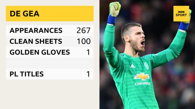David de Gea - appearances 267, clean sheets 100, golden gloves 1, PL titles 1
