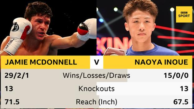 Jamie McDonnell and Naoya Inoue