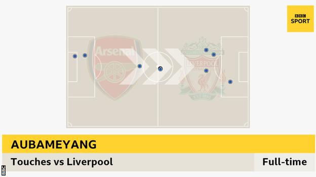 Aubameyang touch map against Liverpool