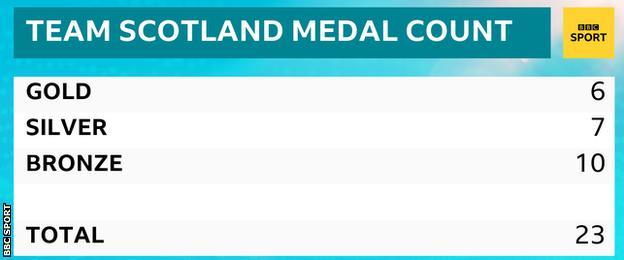 Scotland medal table