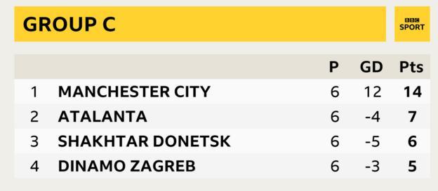 Group C, Manchester City first, Atalanta second, Shakhtar Donetsk third , Dinamo Zagreb fourth