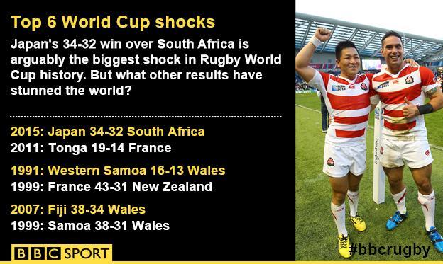 Biggest World Cup shocks