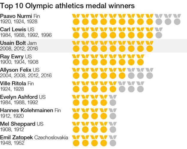 Olympic athletics top 10