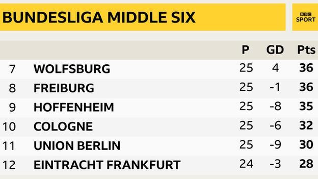 Bundesliga middle six