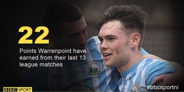 A good run has given bottom club Warrenpoint a chance of avoiding relegation