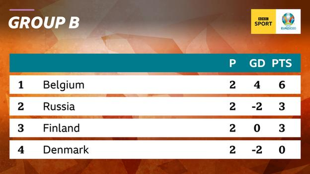 Graphic showing Group B at Euro 2020 after two games: 1st Belgium, 2nd Russia, 3rd Finland & 4th Denmark