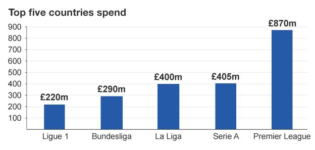 Top five countries spend