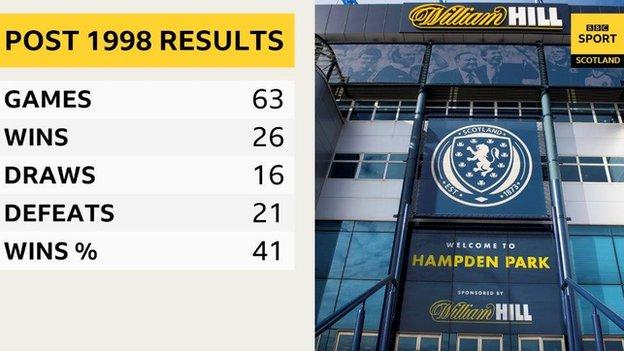 Scotland's results at Hampden since France 98