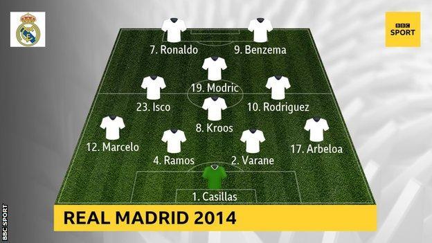 Real Madrid's starting Xi against Liverpool on 4 November 2014: Iker Casillas, Alvaro Arbeloa, Marcelo, Sergio Ramos, Raphael Varane, Toni Kroos, Isco, James Rodriguez, Luka Modric, Cristiano Ronaldo, Karim Benzema