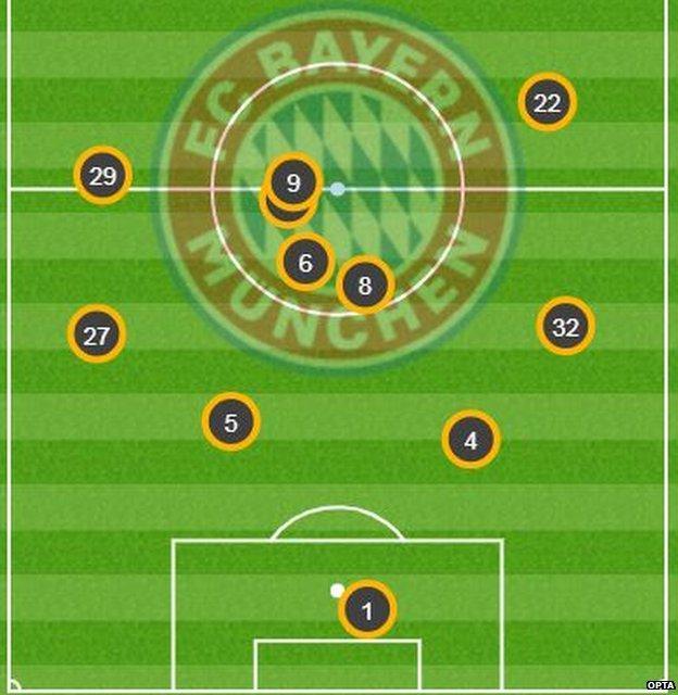Bayern average position