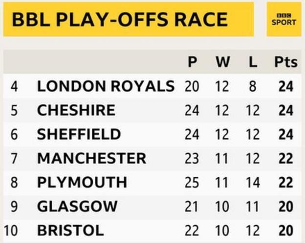 BBL Play-offs race