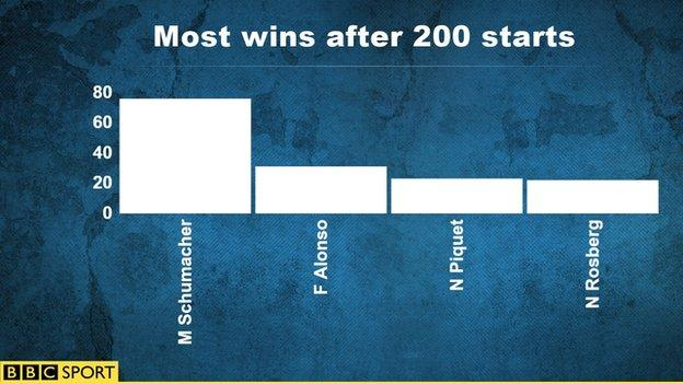 most win after 200 starts
