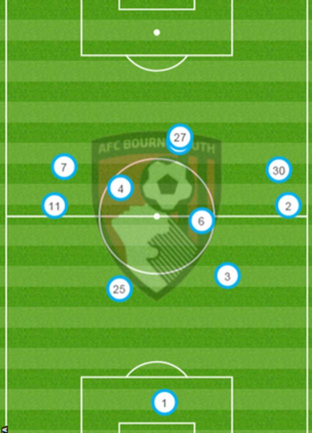 Bournemouth's average positions