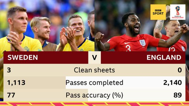 Sweden have kept 3 clean sheets at the World Cup, but England have yet to keep a clean sheet. England have a 89 percent pass accuracy compared to Sweden's 77 and England have made 2,140 passes compared to 1,113 by Sweden