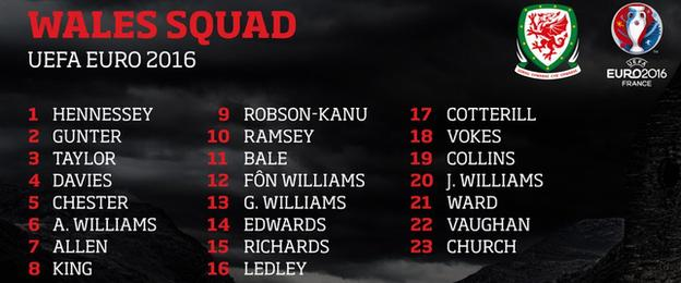 Wales squad numbers
