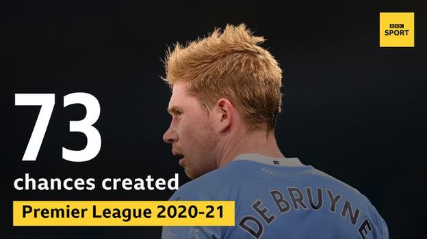 Manchester City's Kevin de Bruyne has created 73 Premier League chances this season