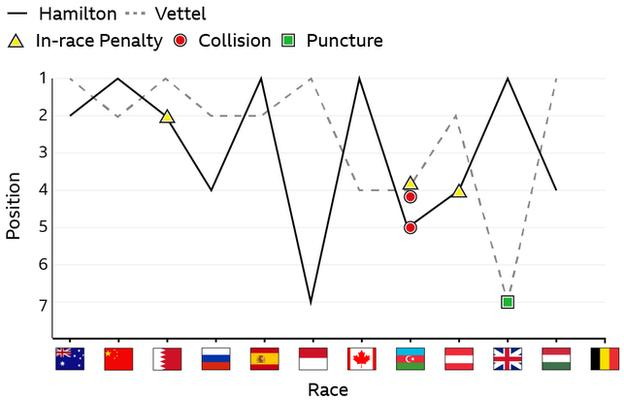 The in-race incidents and results of Mercedes' Lewis Hamilton and Ferrari's Sebastian Vettel in the eleven races of the 2017 season - Hamilton has four wins, Vettel has had three
