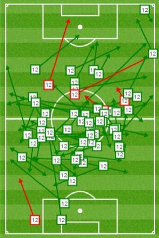 Jonjo Shelvey's pass matrix shows how much of an influence he had. Green lines are successful passes and red unsuccessful passes.