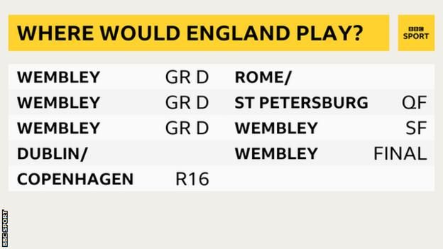 England's potential Euro 2020 route