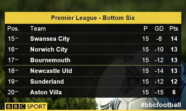Premier League - Bottom Six