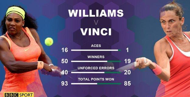Serena Williams loses to Roberta Vinci