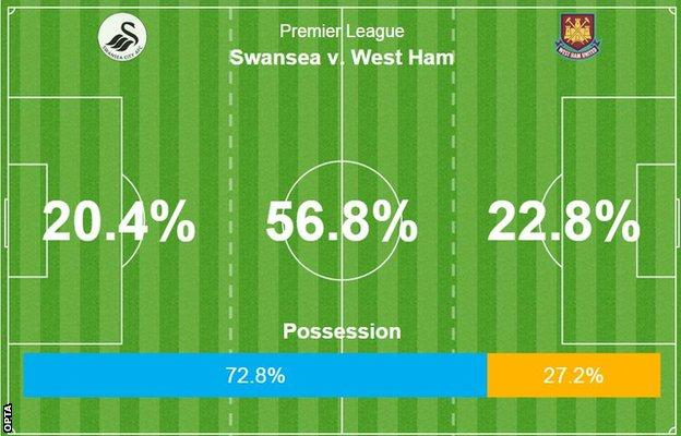 Swansea v West Ham stats