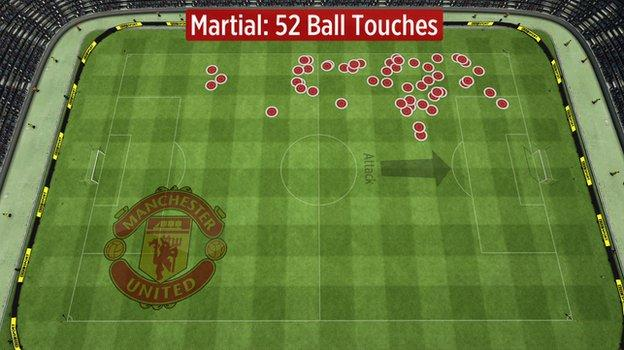 All 52 of Martial's touches came down the left